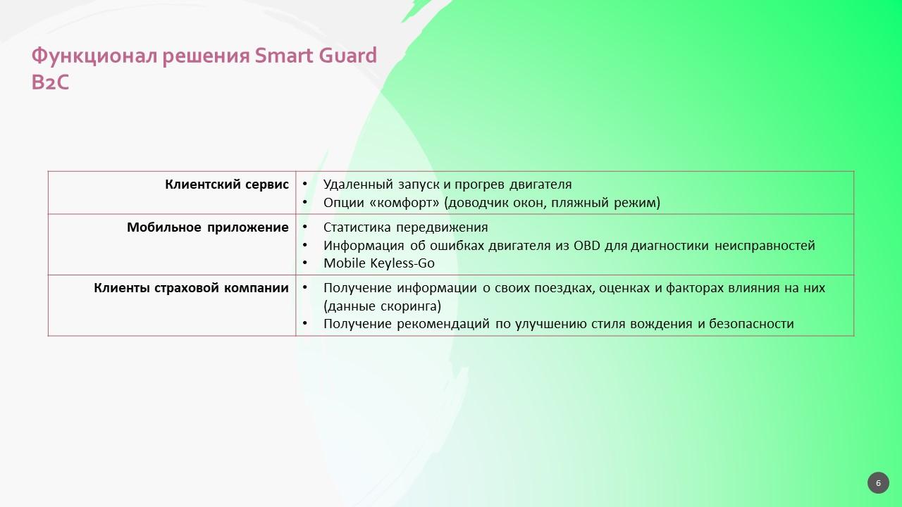 SmartGuard. Готовые решения
